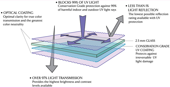 Schematic of how light impacts TruVue Museum Glass