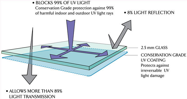 Schematic of how light impacts TruVue Conservation Clear Glass